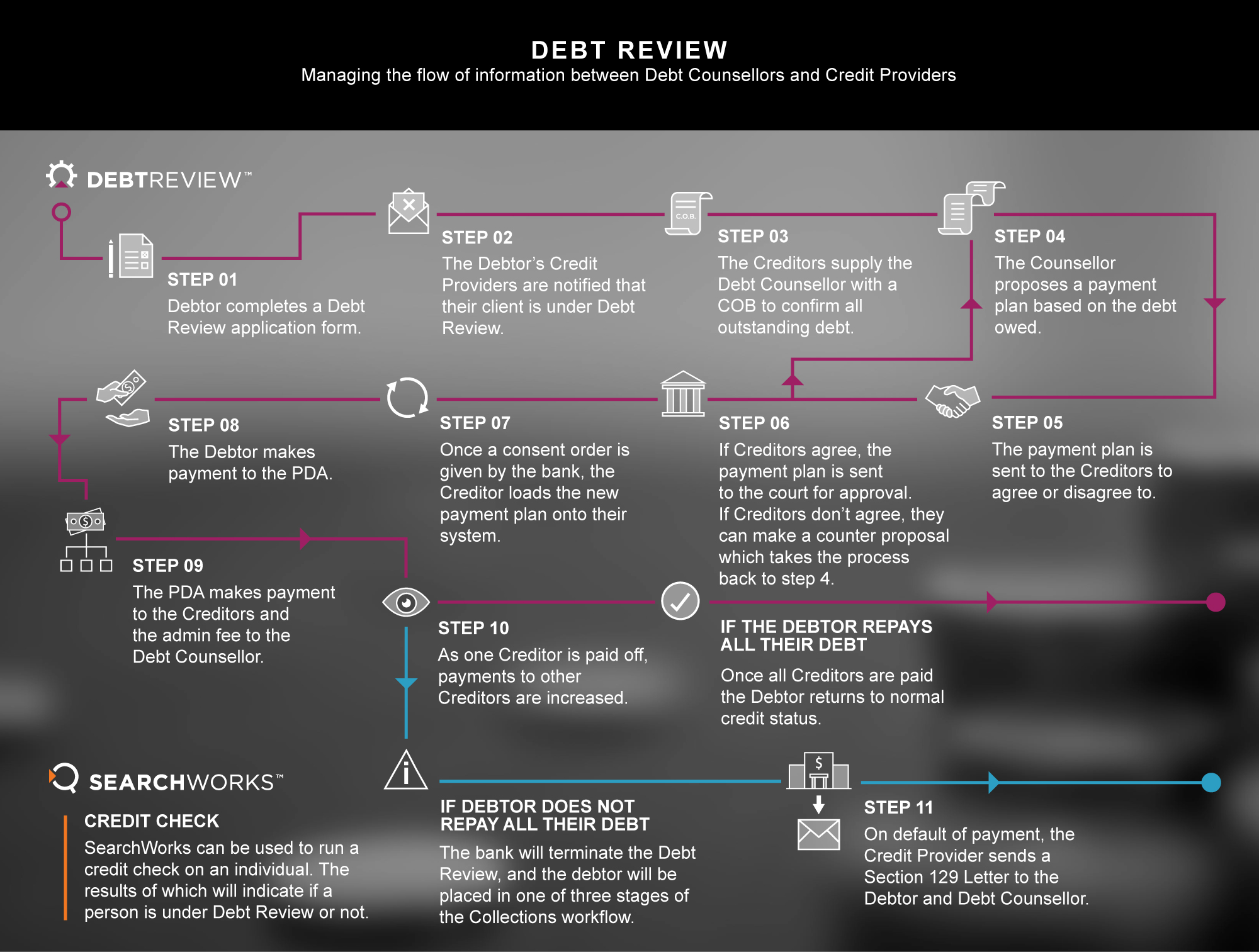 Dept review Workflow